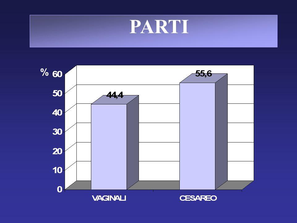 PARTI %