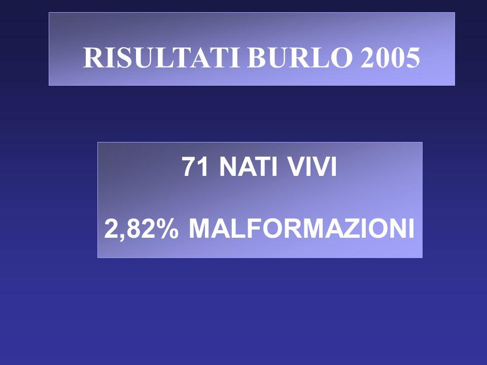 RISULTATI BURLO 2005 71 NATI VIVI 2,82% MALFORMAZIONI