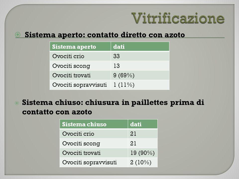 Vitrificazione Sistema aperto: contatto diretto con azoto