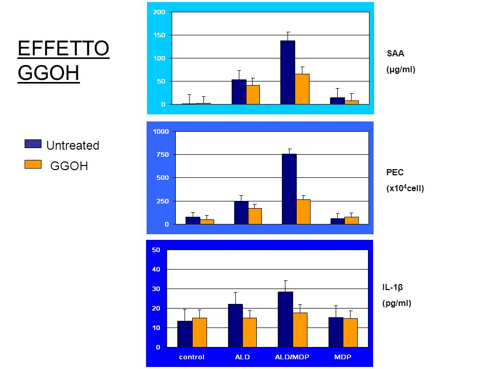 EFFETTO GGOH SAA (µg/ml) Untreated GGOH PEC (x104cell) IL-1β (pg/ml)