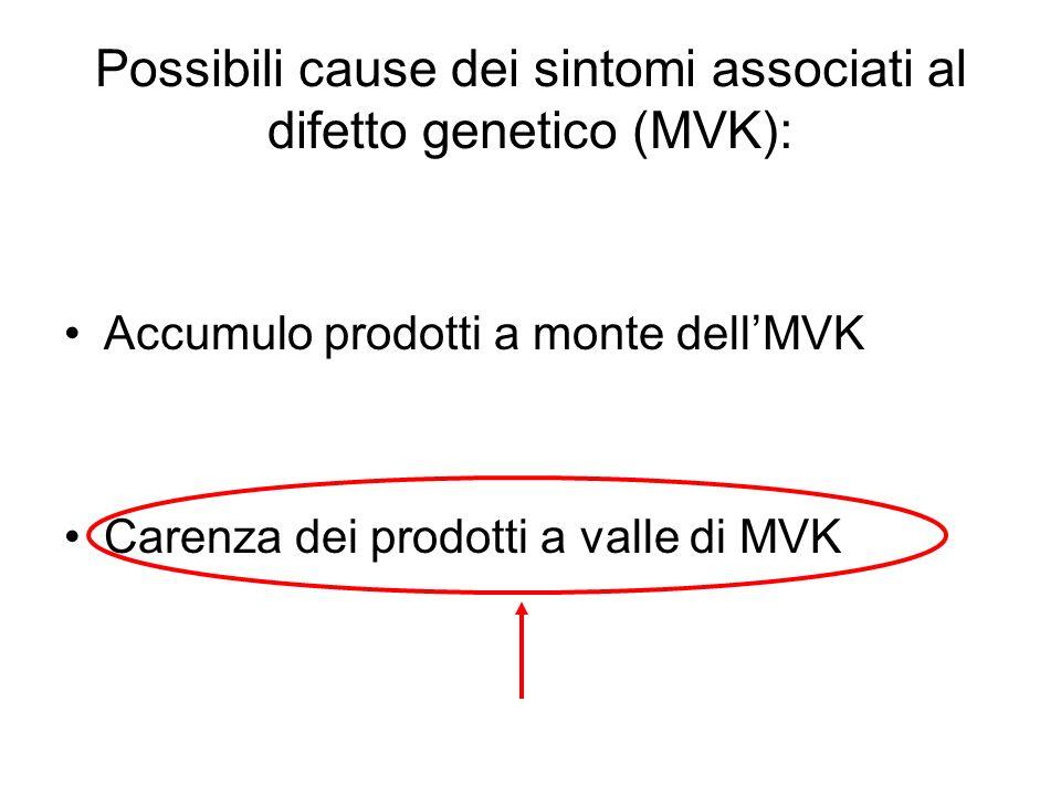 Possibili cause dei sintomi associati al difetto genetico (MVK):