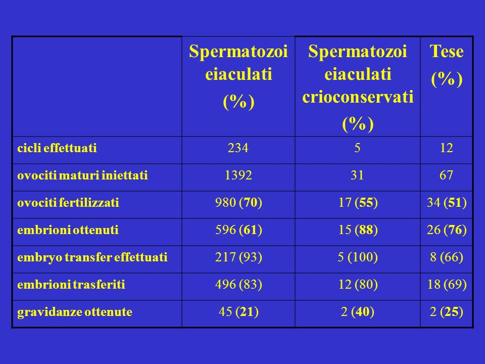 Spermatozoi eiaculati Spermatozoi eiaculati crioconservati