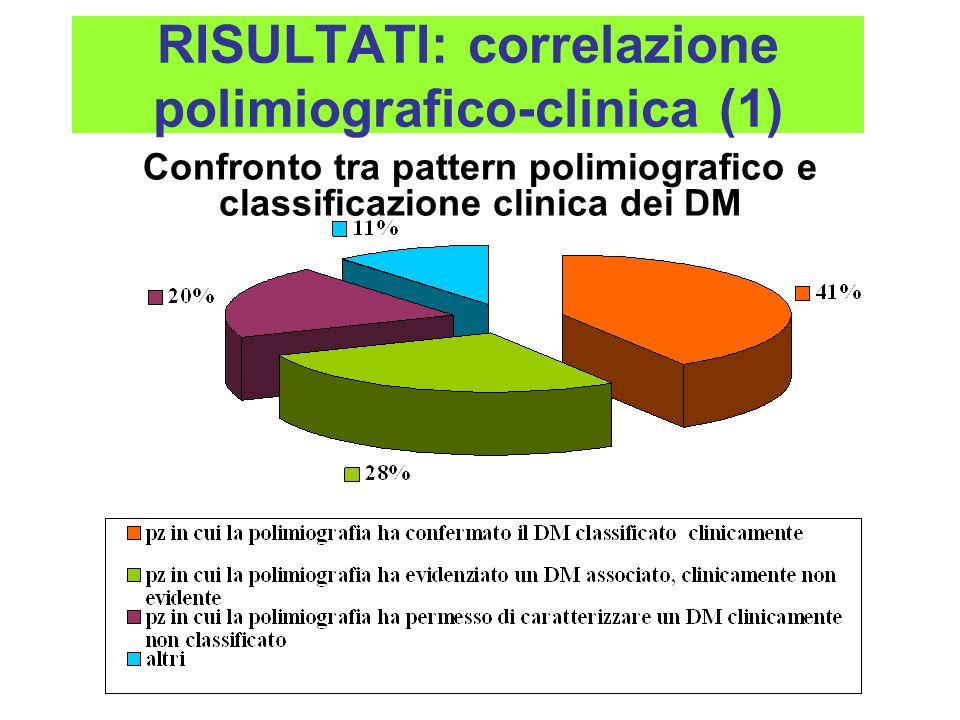 RISULTATI: correlazione polimiografico-clinica (1)