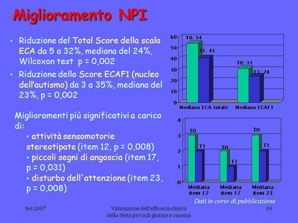 Miglioramento NPI Riduzione del Total Score della scala ECA da 5 a 32%, mediana del 24%, Wilcoxon test p = 0,002.