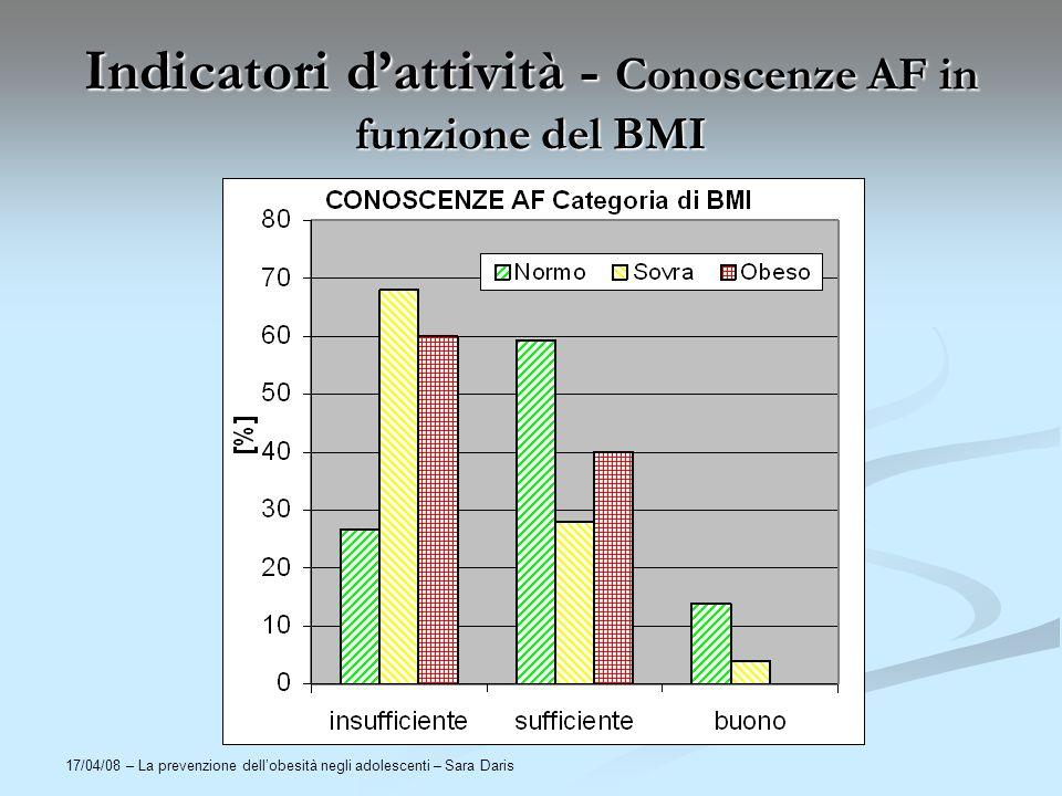 Indicatori d'attività - Conoscenze AF in funzione del BMI
