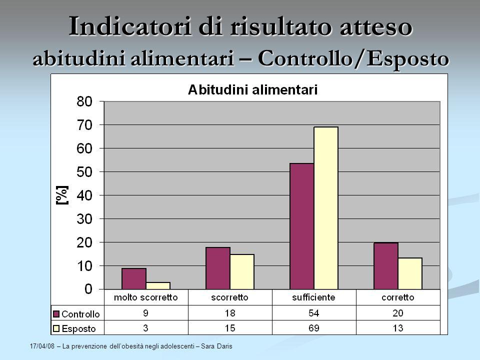 Indicatori di risultato atteso abitudini alimentari – Controllo/Esposto