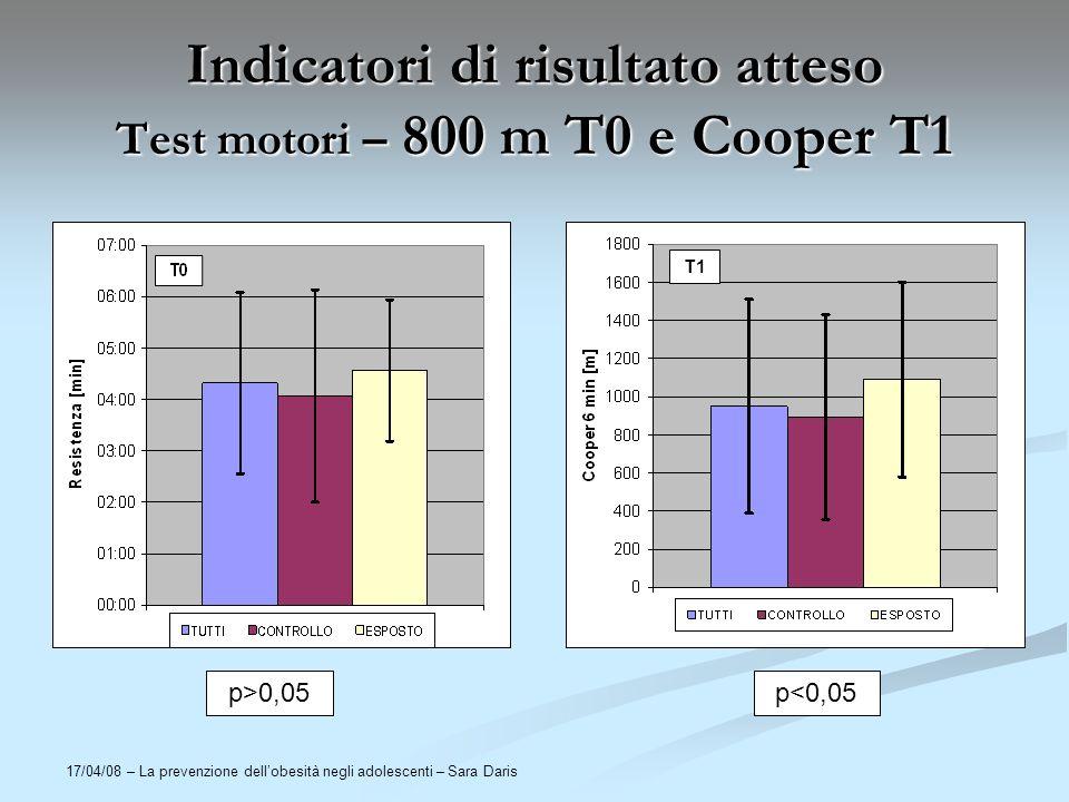 Indicatori di risultato atteso Test motori – 800 m T0 e Cooper T1