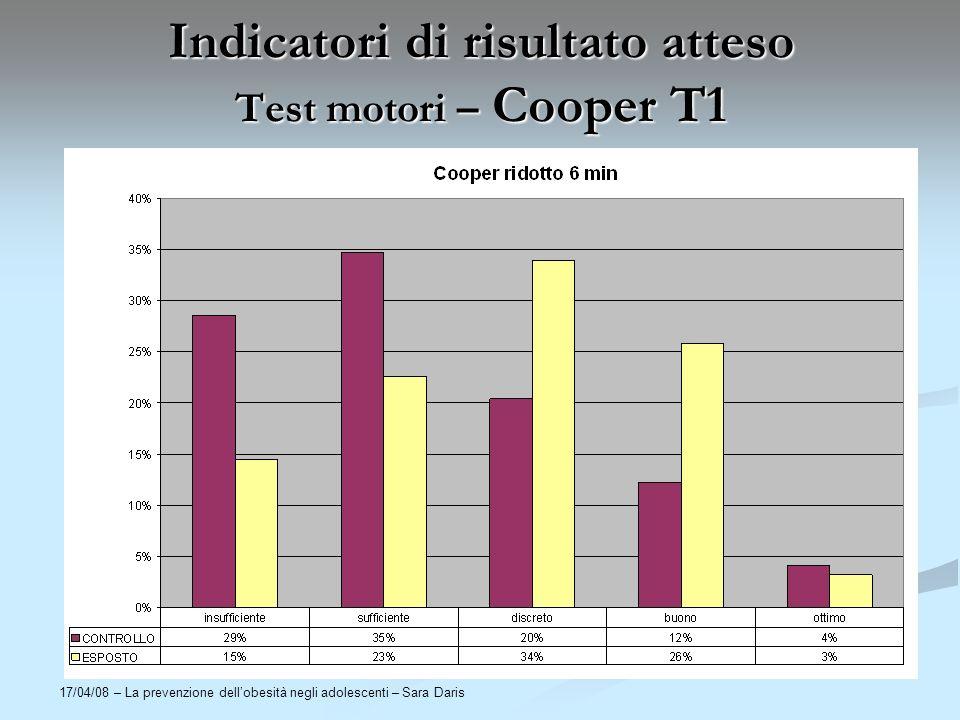 Indicatori di risultato atteso Test motori – Cooper T1