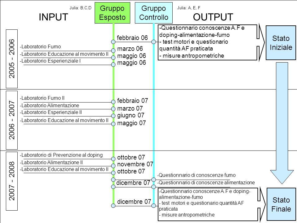 INPUT OUTPUT Gruppo Esposto Gruppo Controllo Stato Iniziale