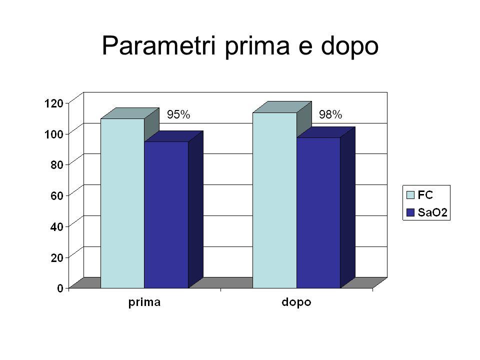 Parametri prima e dopo 95% 98%