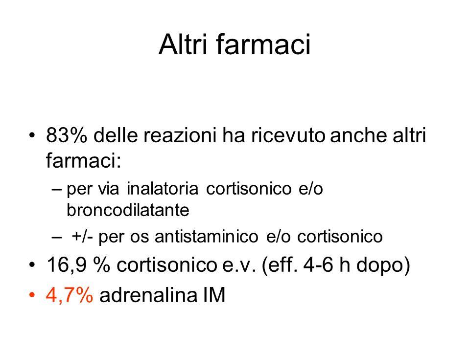 Altri farmaci 83% delle reazioni ha ricevuto anche altri farmaci: