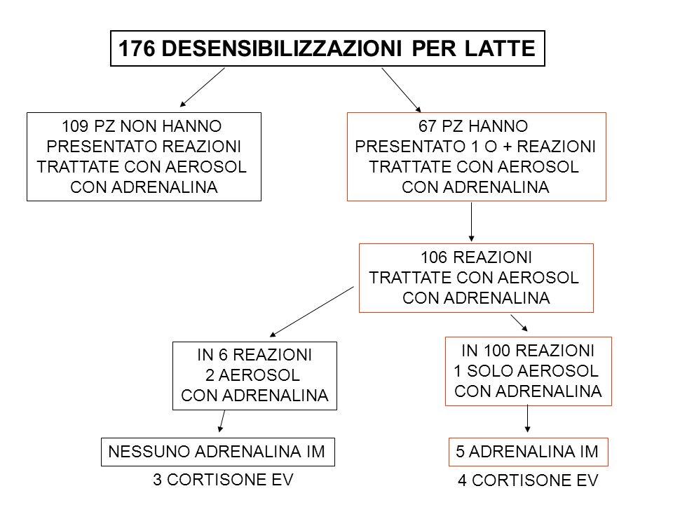 PRESENTATO 1 O + REAZIONI