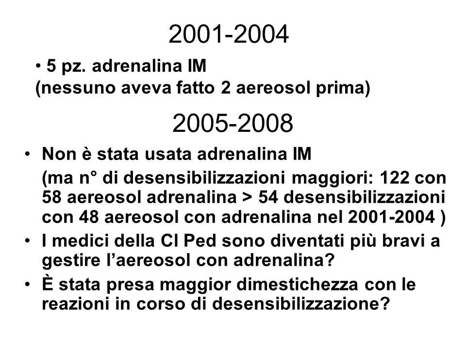 2001-2004 5 pz. adrenalina IM. (nessuno aveva fatto 2 aereosol prima) 2005-2008. Non è stata usata adrenalina IM.