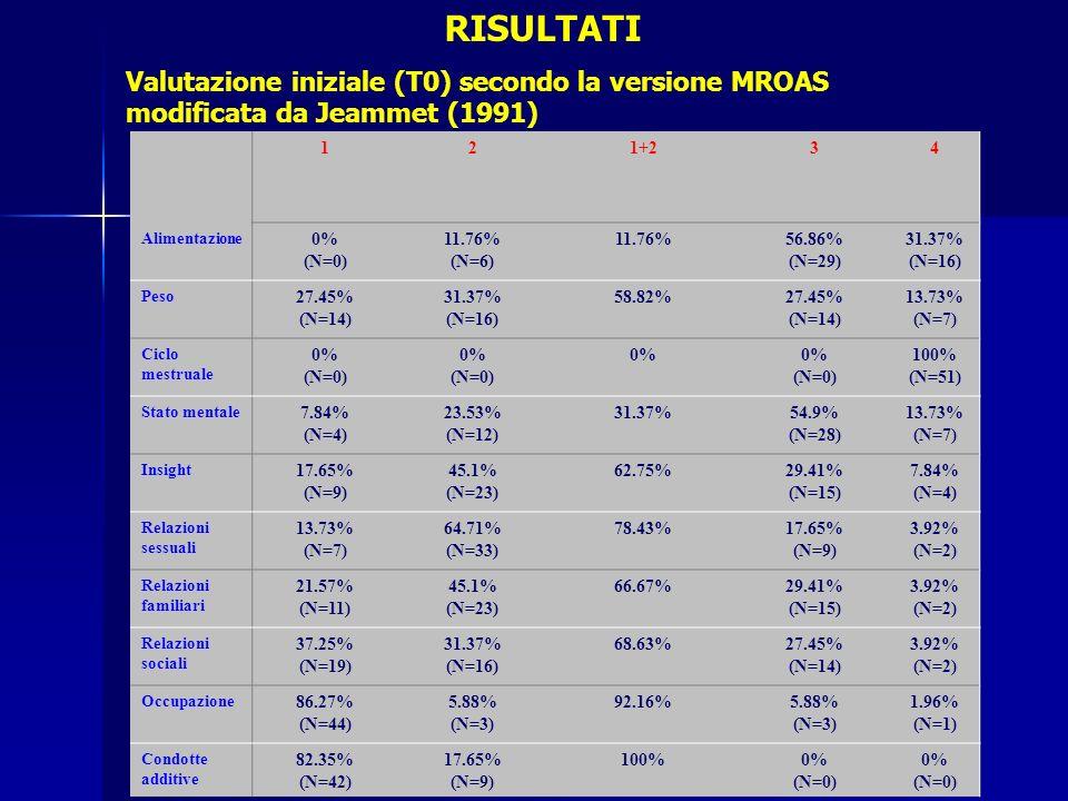 RISULTATI Valutazione iniziale (T0) secondo la versione MROAS modificata da Jeammet (1991) 1. 2. 1+2.