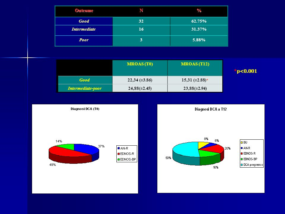 Outcome N % *p<0.001 Good 32 62.75% Intermediate 16 31.37% Poor 3
