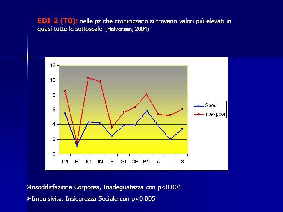 EDI-2 (T0): nelle pz che cronicizzano si trovano valori più elevati in quasi tutte le sottoscale (Halvorsen, 2004)