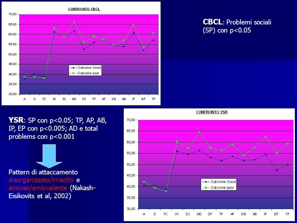 CBCL: Problemi sociali (SP) con p<0.05