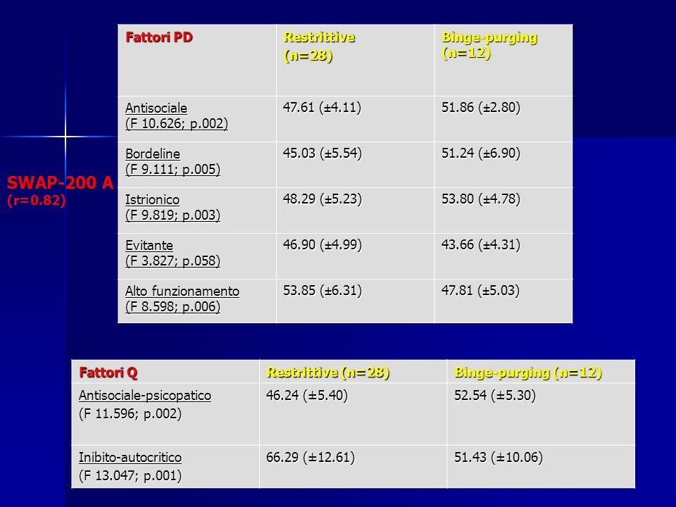 SWAP-200 A (r=0.82) Fattori PD Restrittive (n=28) Binge-purging (n=12)