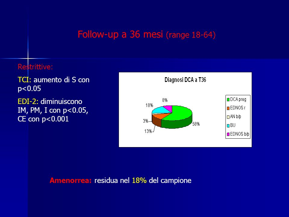 Follow-up a 36 mesi (range 18-64)