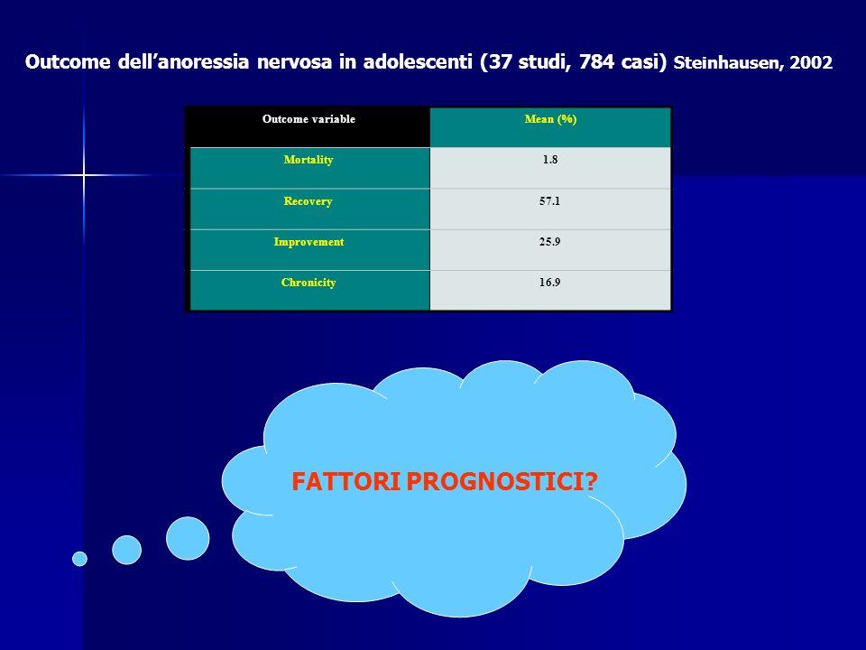 Outcome dell'anoressia nervosa in adolescenti (37 studi, 784 casi) Steinhausen, 2002