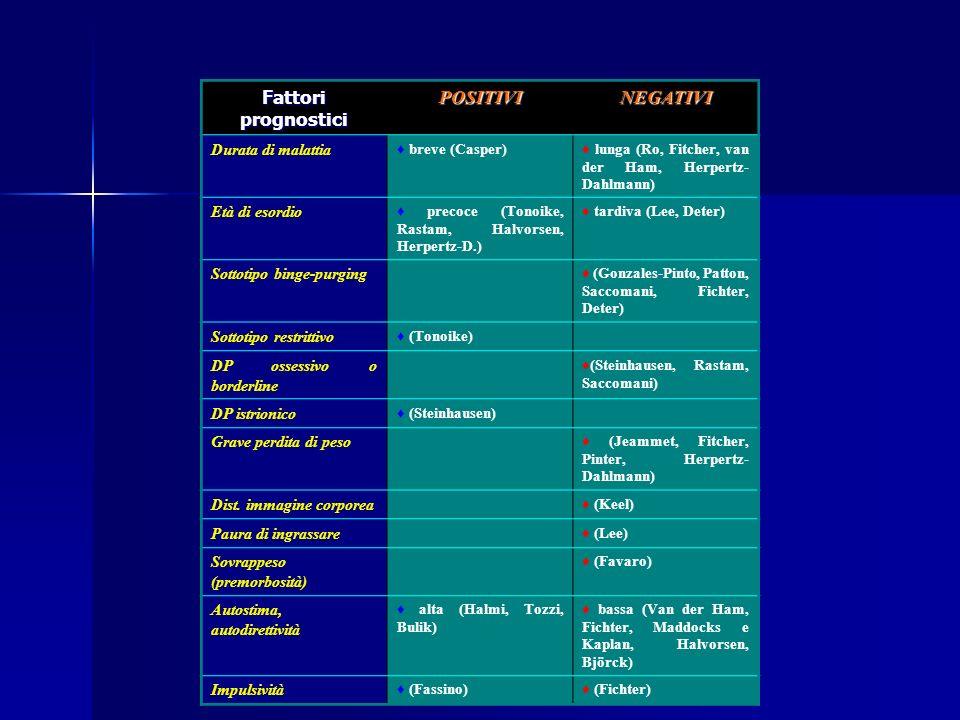Fattori prognostici POSITIVI NEGATIVI Durata di malattia
