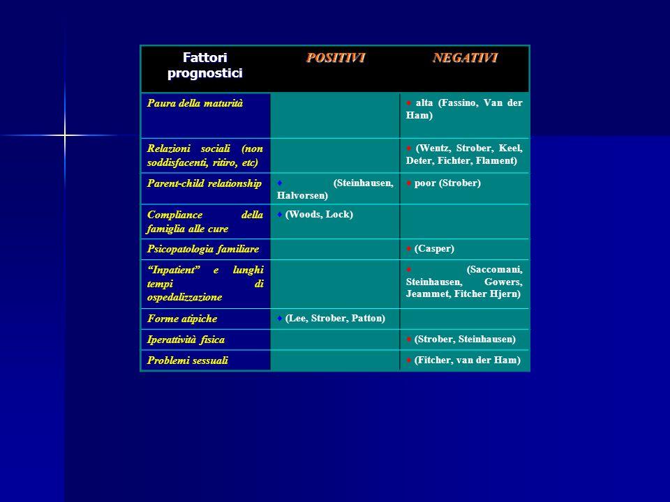 Fattori prognostici POSITIVI NEGATIVI Paura della maturità