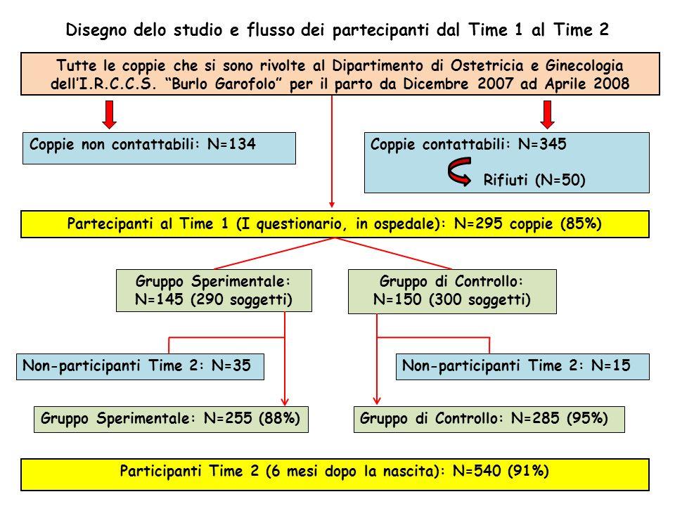 Disegno delo studio e flusso dei partecipanti dal Time 1 al Time 2