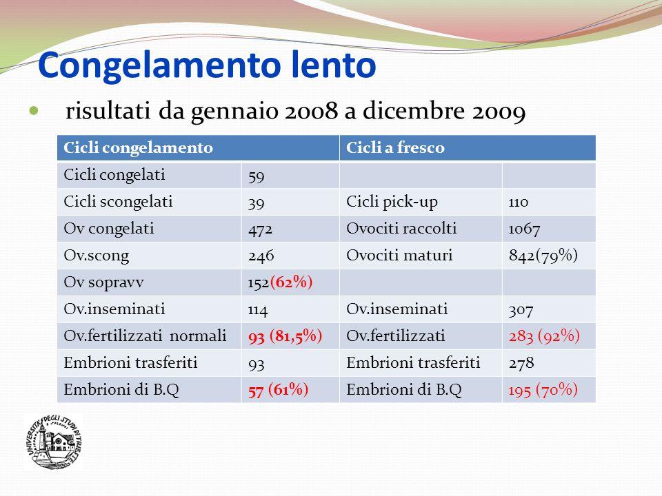 Congelamento lento risultati da gennaio 2008 a dicembre 2009