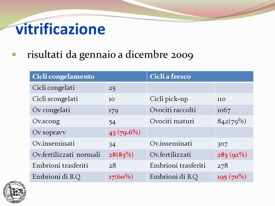 vitrificazione risultati da gennaio a dicembre 2009 Cicli congelamento