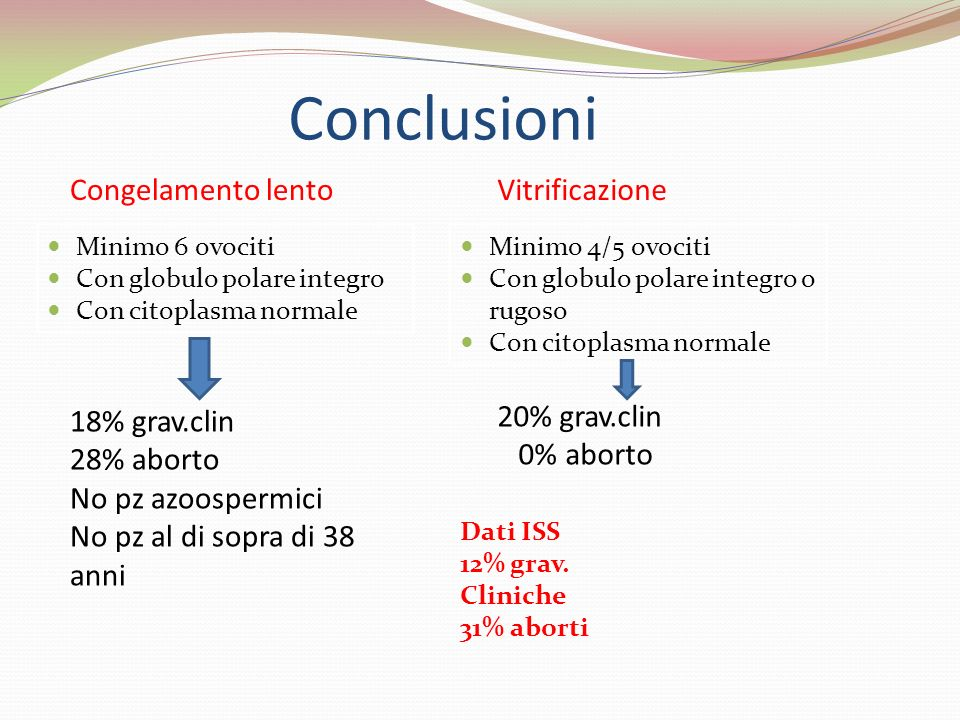 Conclusioni Congelamento lento Vitrificazione 18% grav.clin 28% aborto