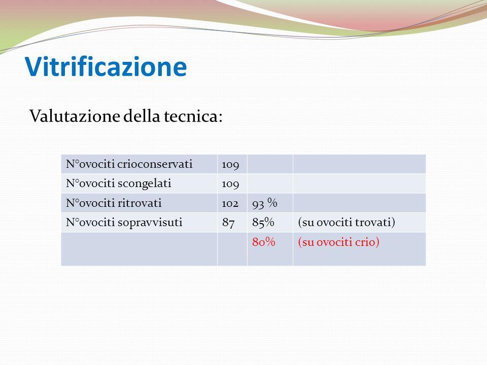 Vitrificazione Valutazione della tecnica: N°ovociti crioconservati 109