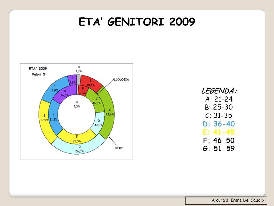 ETA' GENITORI 2009 LEGENDA: A: 21-24 B: 25-30 C: 31-35 D: 36-40
