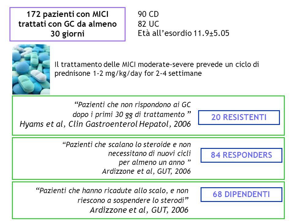 172 pazienti con MICI trattati con GC da almeno 30 giorni