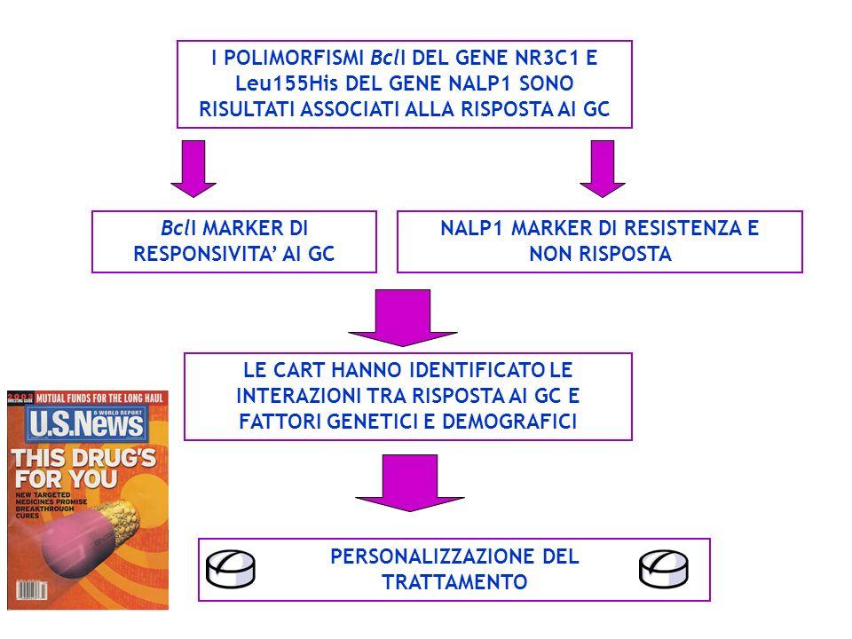 BclI MARKER DI RESPONSIVITA' AI GC NALP1 MARKER DI RESISTENZA E