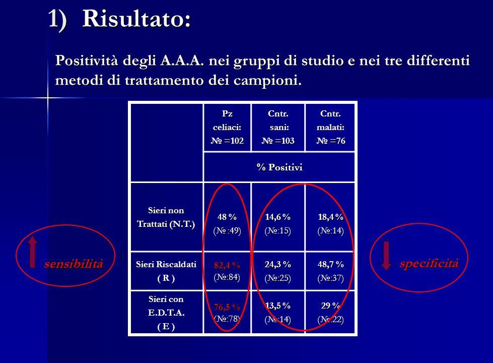 1) Risultato: Positività degli A.A.A. nei gruppi di studio e nei tre differenti metodi di trattamento dei campioni.