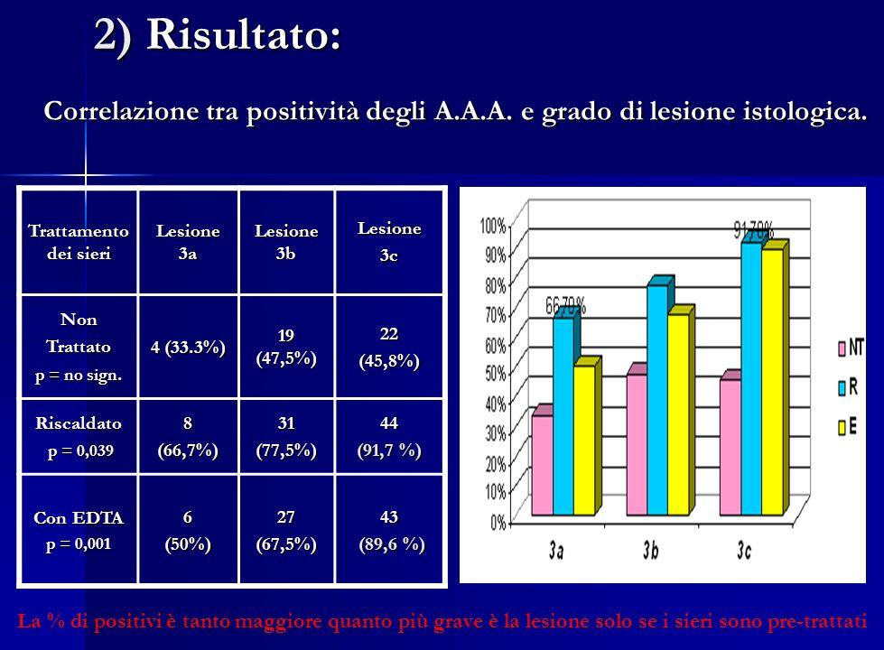 2) Risultato: Correlazione tra positività degli A.A.A. e grado di lesione istologica. Trattamento dei sieri.