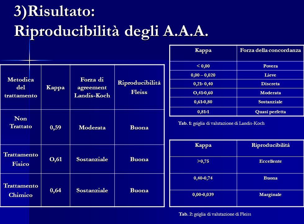 3)Risultato: Riproducibilità degli A.A.A.