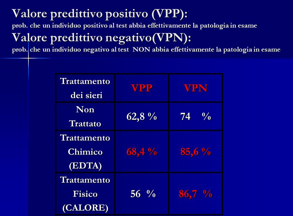Valore predittivo positivo (VPP): prob