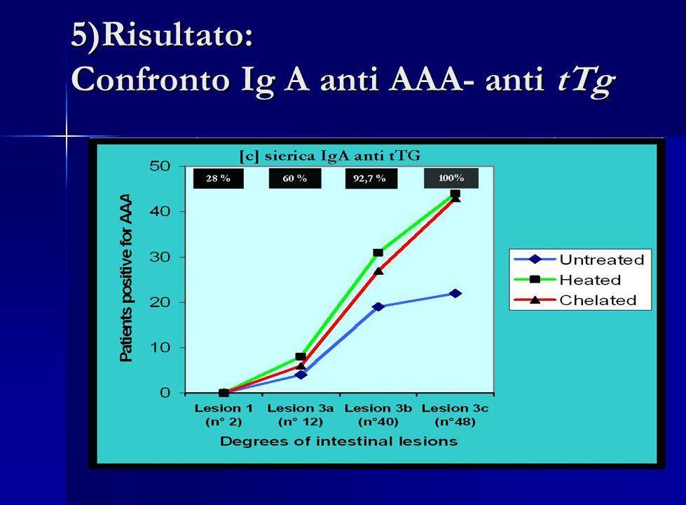 5)Risultato: Confronto Ig A anti AAA- anti tTg