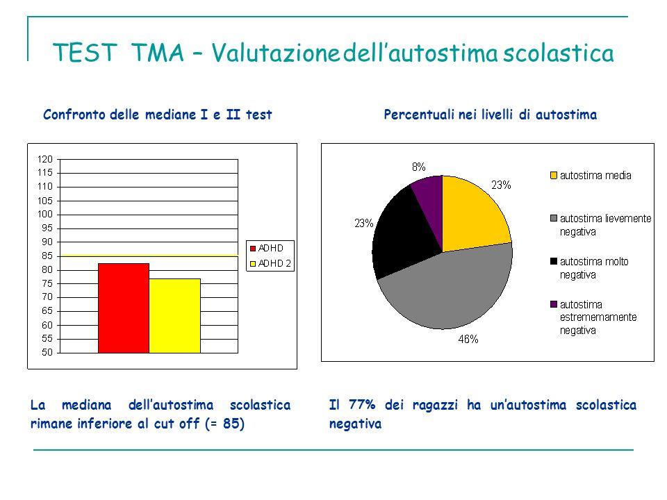 TEST TMA – Valutazione dell'autostima scolastica