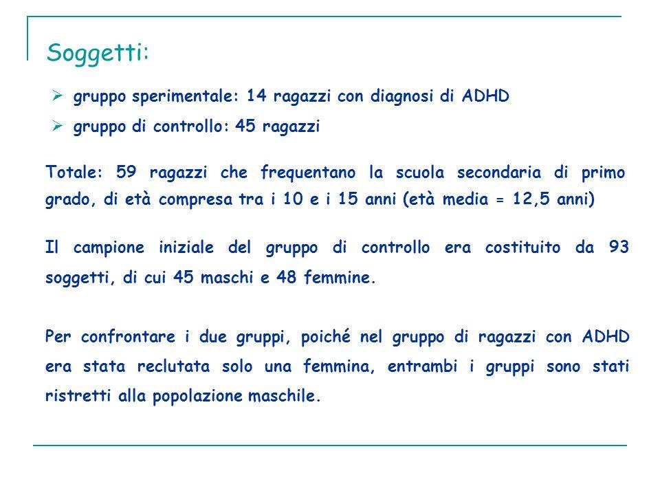 Soggetti: gruppo sperimentale: 14 ragazzi con diagnosi di ADHD