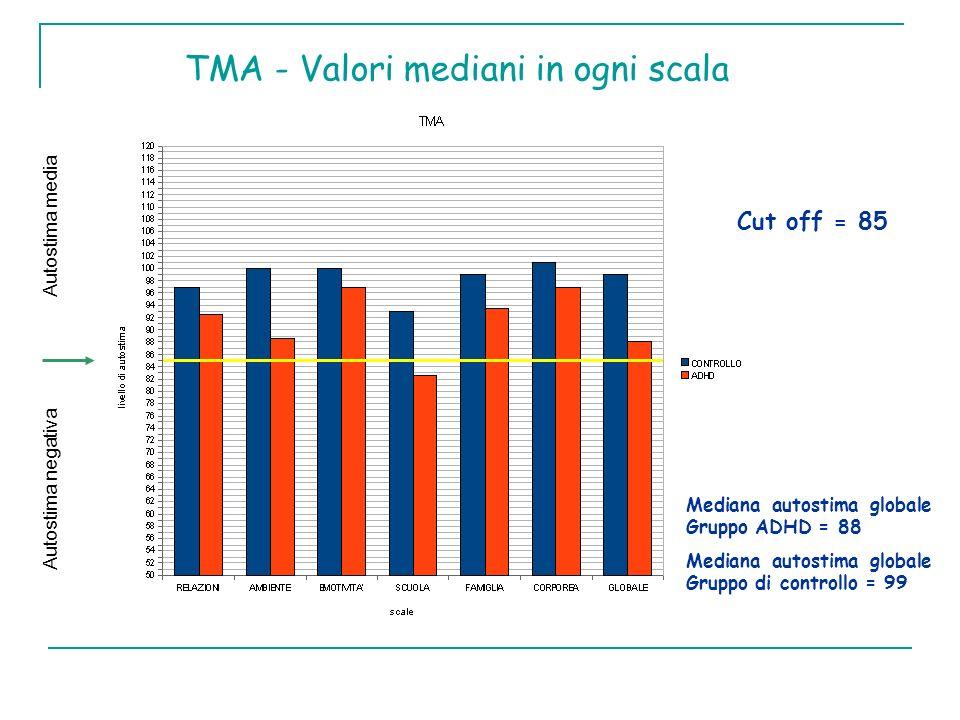 TMA - Valori mediani in ogni scala