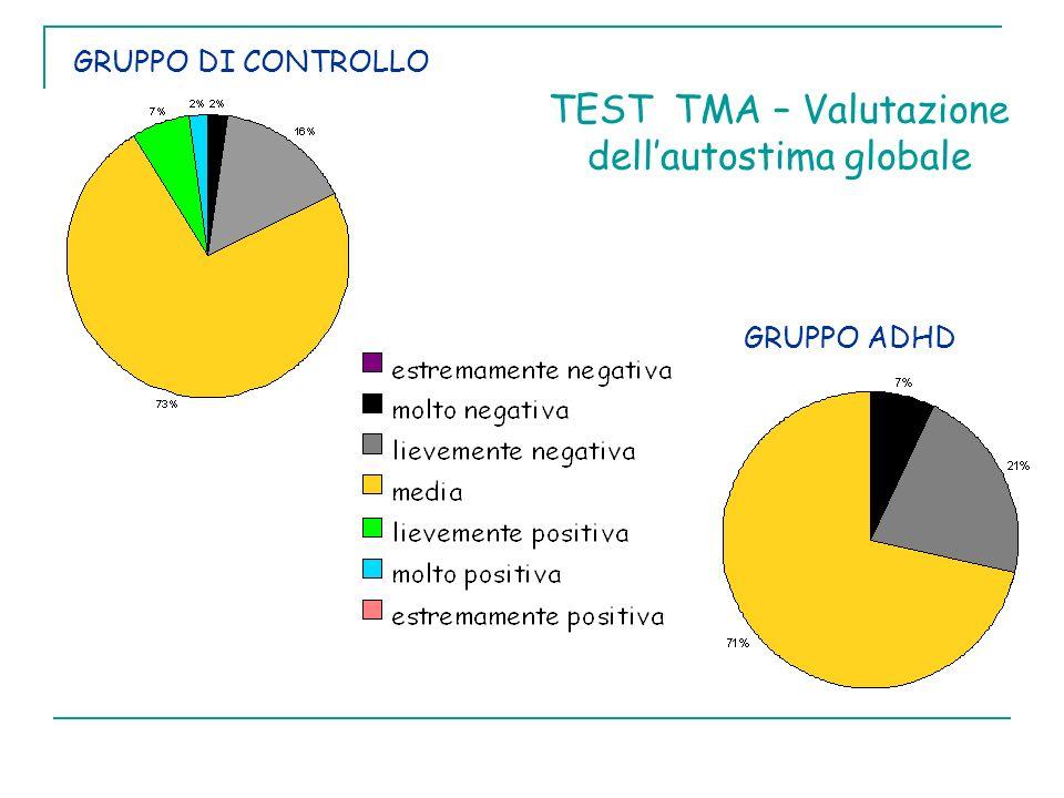 TEST TMA – Valutazione dell'autostima globale