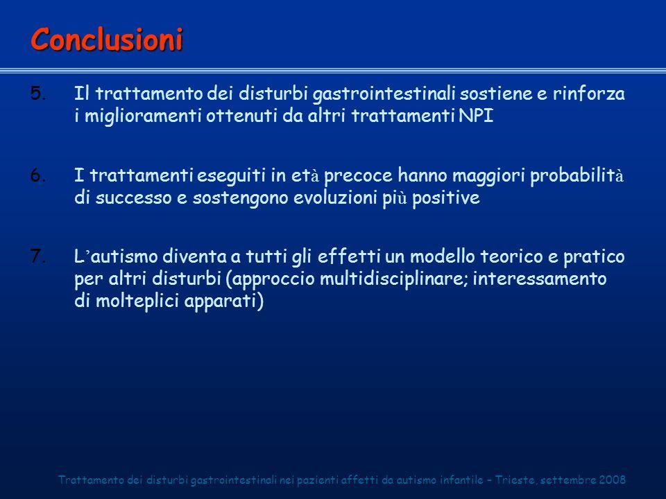Conclusioni Il trattamento dei disturbi gastrointestinali sostiene e rinforza i miglioramenti ottenuti da altri trattamenti NPI.