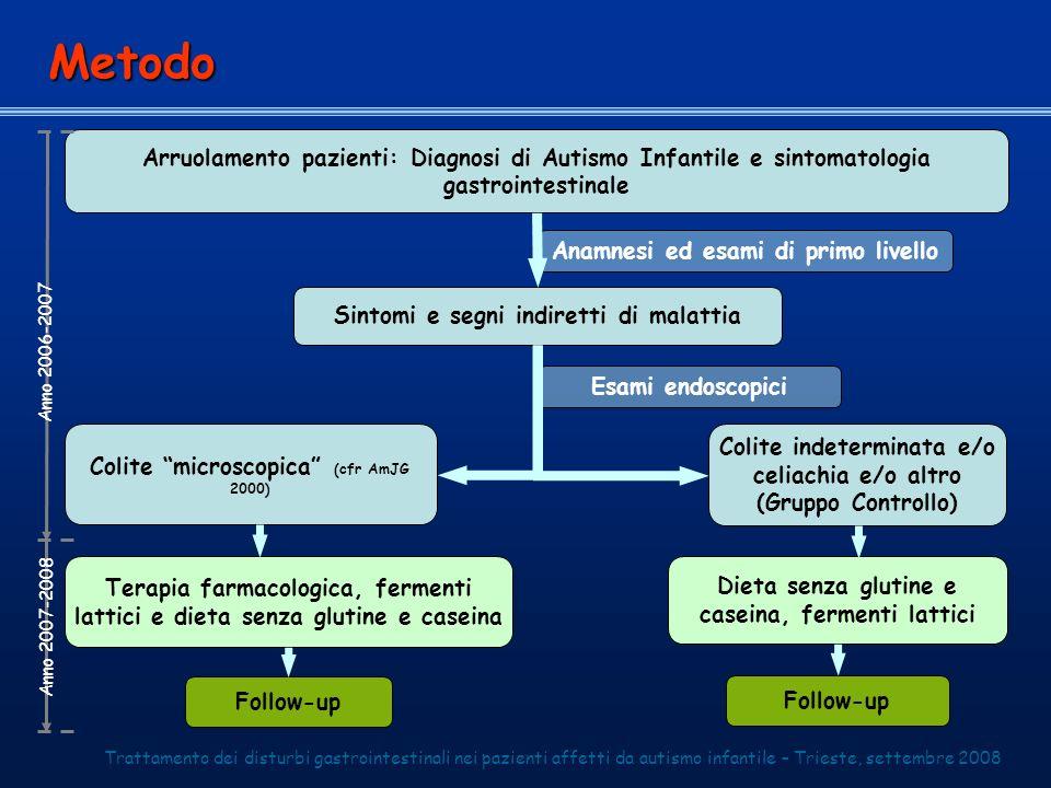 Metodo Arruolamento pazienti: Diagnosi di Autismo Infantile e sintomatologia gastrointestinale. Anamnesi ed esami di primo livello.