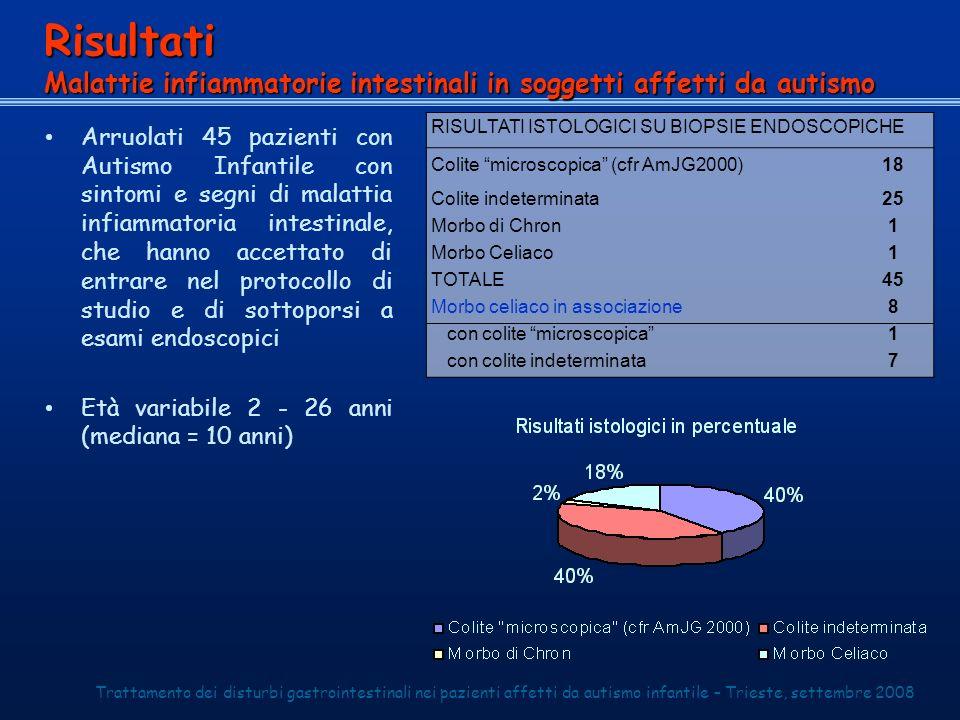 Risultati Malattie infiammatorie intestinali in soggetti affetti da autismo.