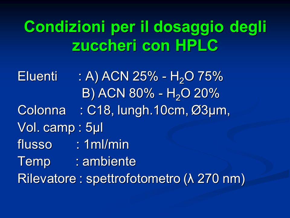 Condizioni per il dosaggio degli zuccheri con HPLC