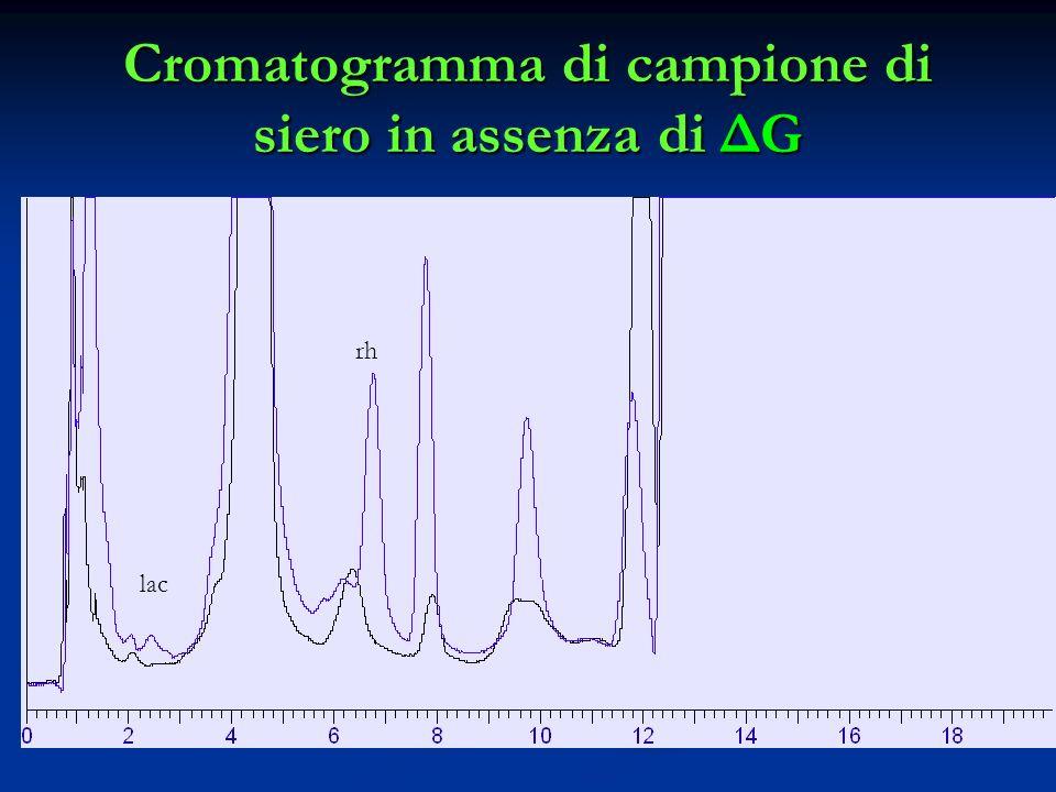 Cromatogramma di campione di siero in assenza di ΔG