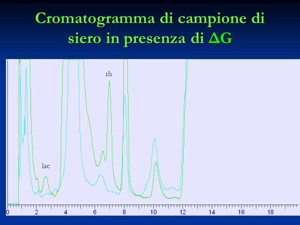 Cromatogramma di campione di siero in presenza di ΔG