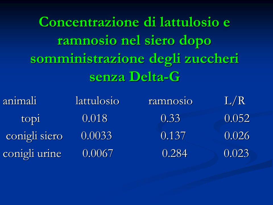 Concentrazione di lattulosio e ramnosio nel siero dopo somministrazione degli zuccheri senza Delta-G